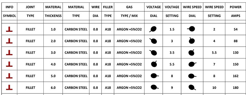 Weld settings chart for MIG180